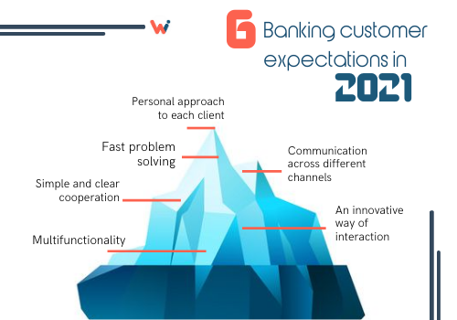 6 Banking customer expectations in 2021