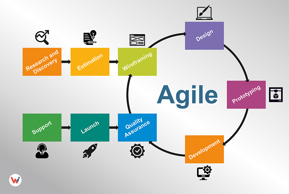 Agile Web Development Process