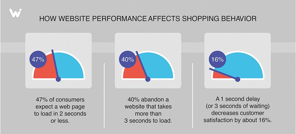 how website performance affects users behaviour