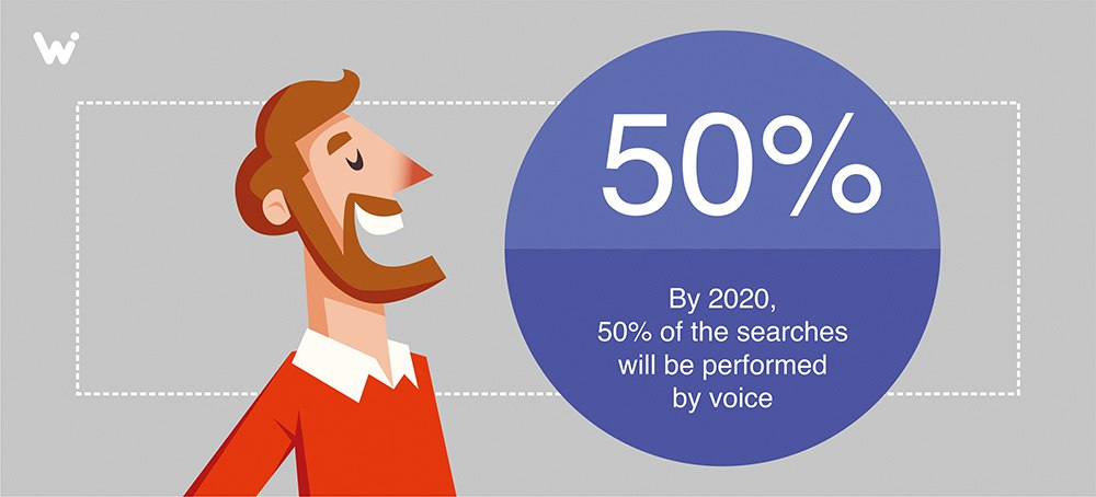 Share of voice searches 50 by 2020