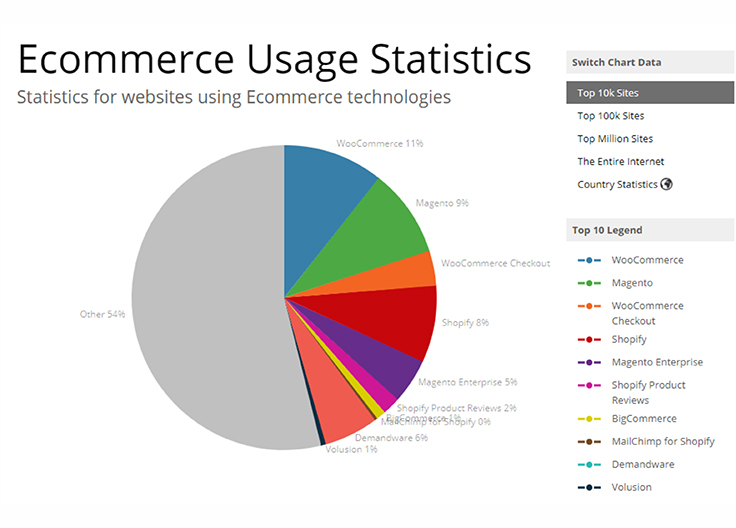 Statistics for websites using e-commerce technologies