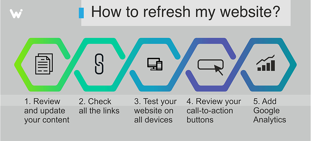 steps to refresh a website