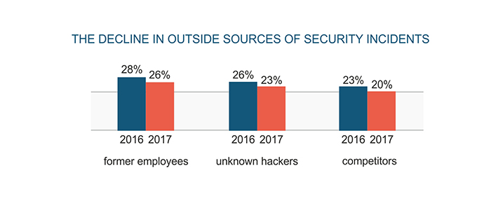 The decline in outside sources of security incidents