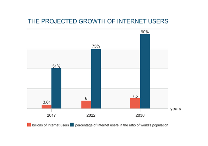 The projected growth of Internet users
