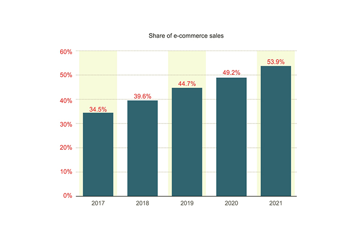 US mobile retail sales share reached 39.6% in 2018