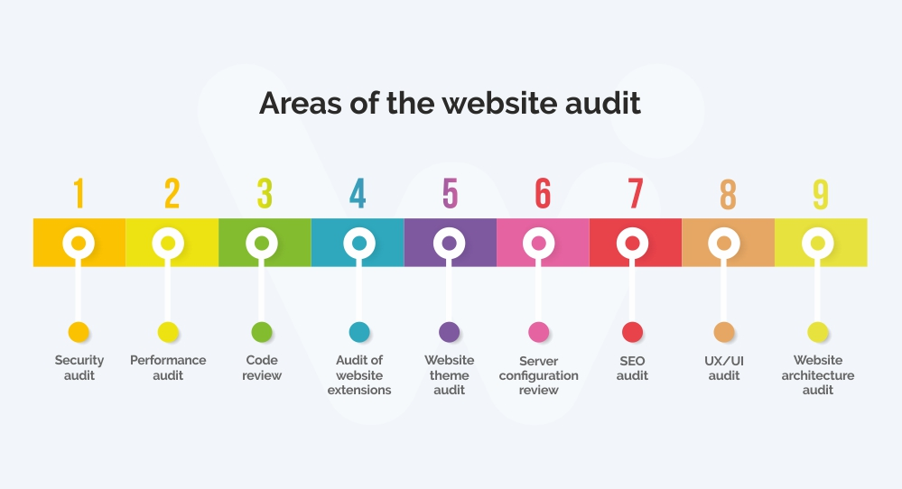 Areas of website audit