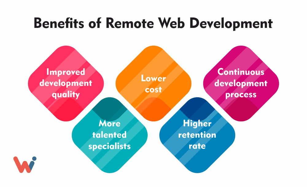 reasons why you should find and hire remote developers