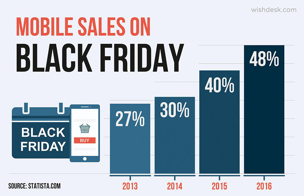 mobile online sales on Black Friday growing