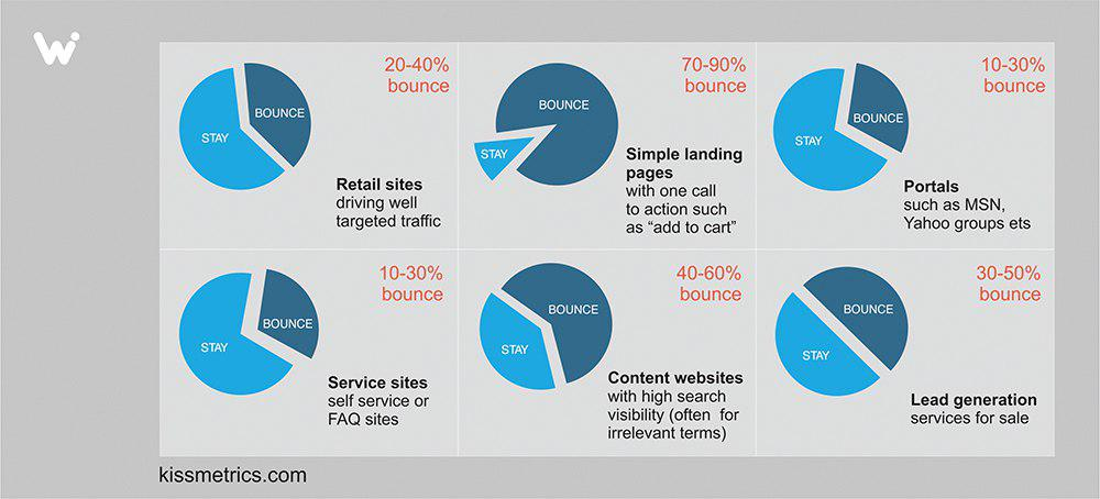 bounce rate for industries