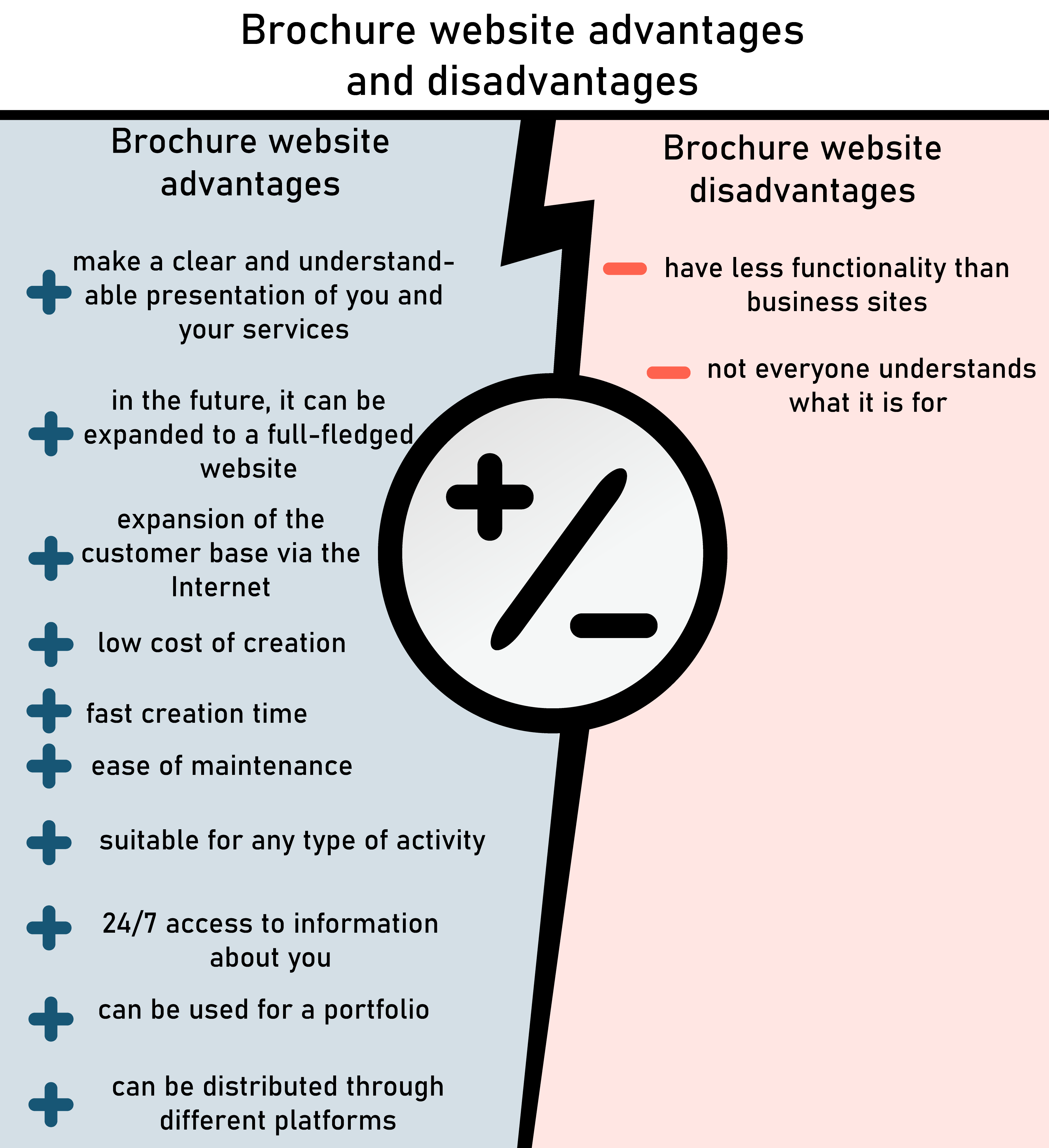 Brochure website advantages and disadvantages