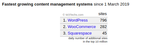 daily number of WordPress sites created