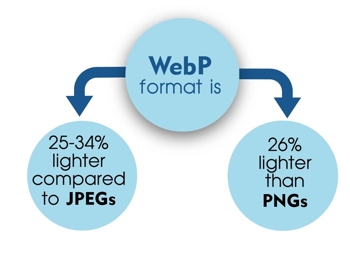 the difference between webp jpeg pnd image formats