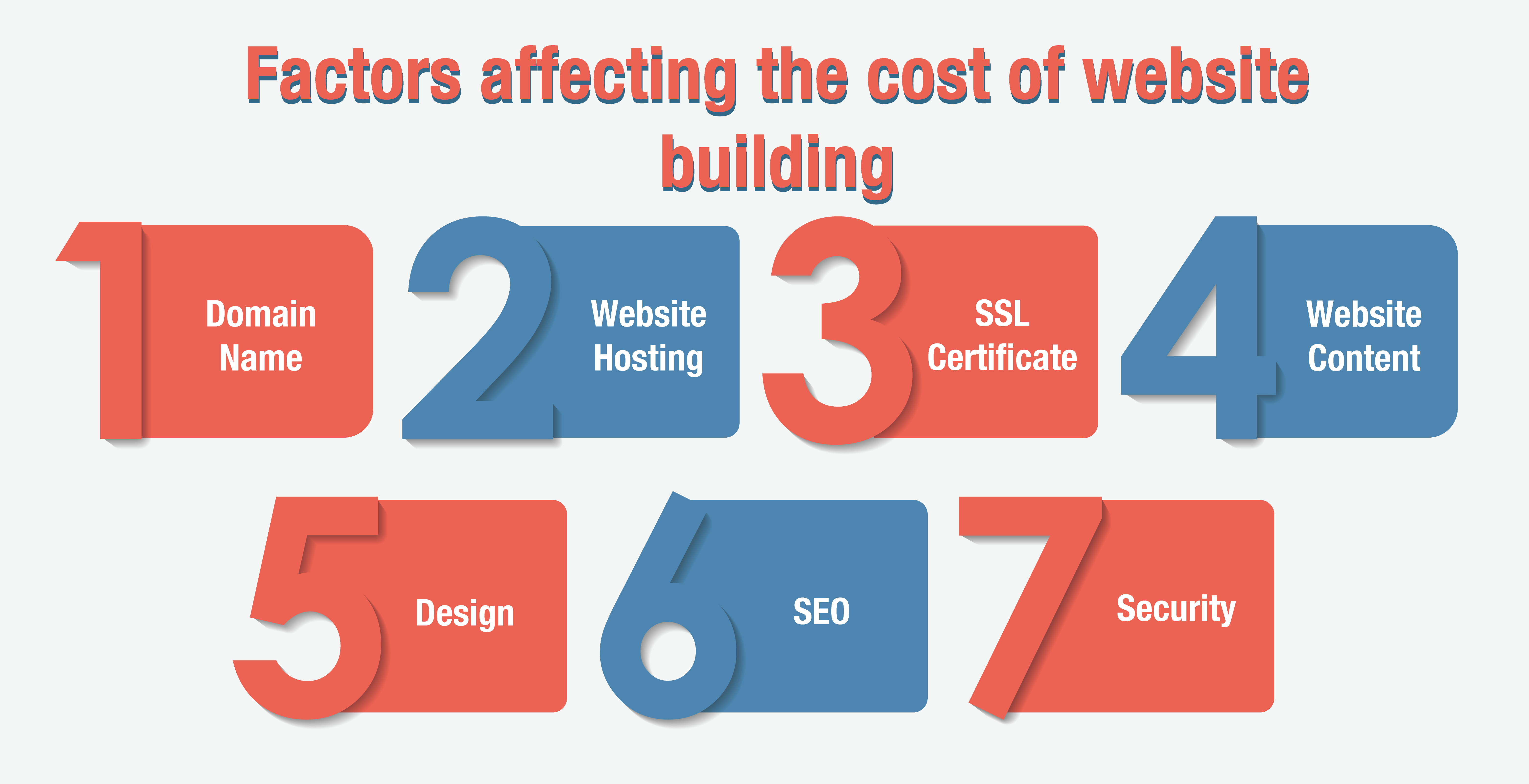 Factors affecting the cost of website building
