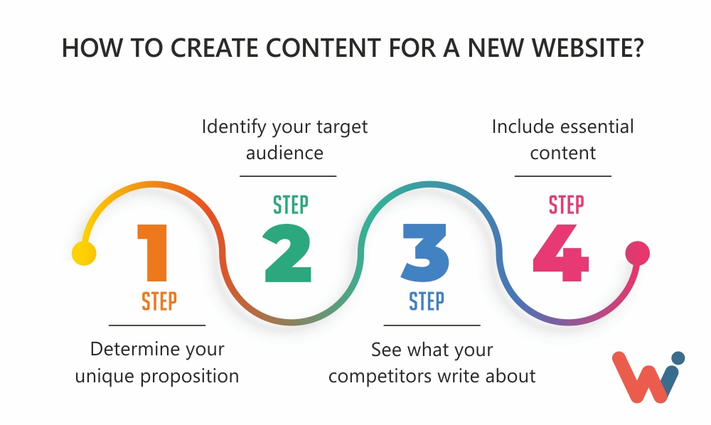 how to create content for a new website