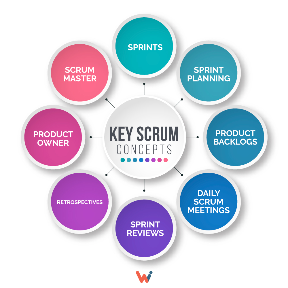 Key Scrum concepts