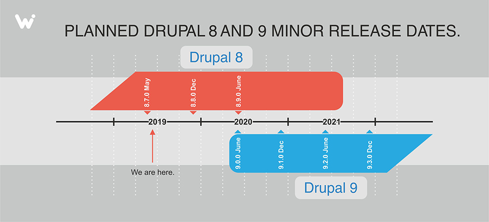 Planned Drupal 8 and 9 minor release dates