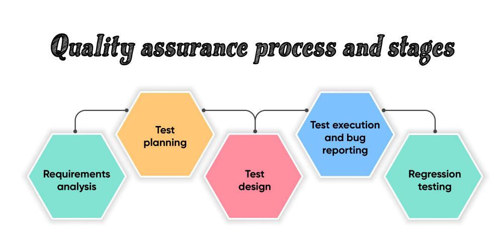 Quality assurance process and stages