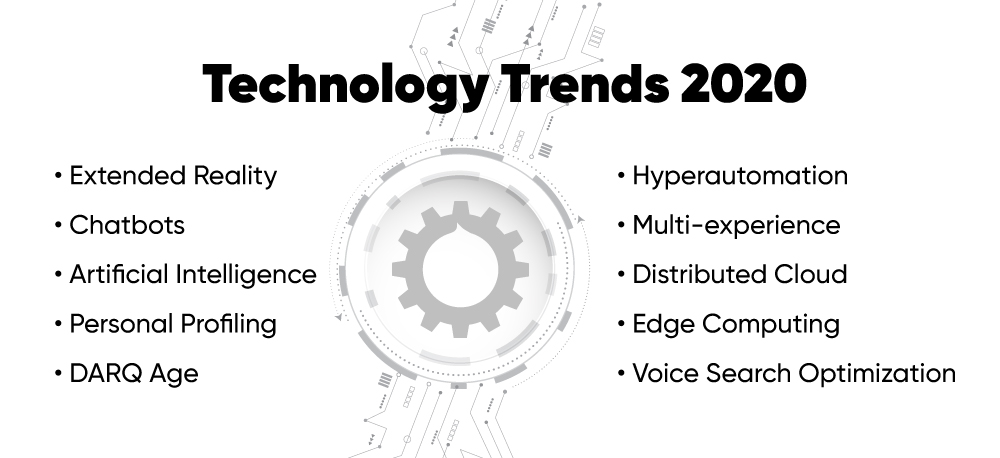 Hot technology trends for 2020