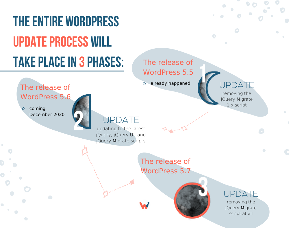The entire WordPress update process will take place in 3 phases