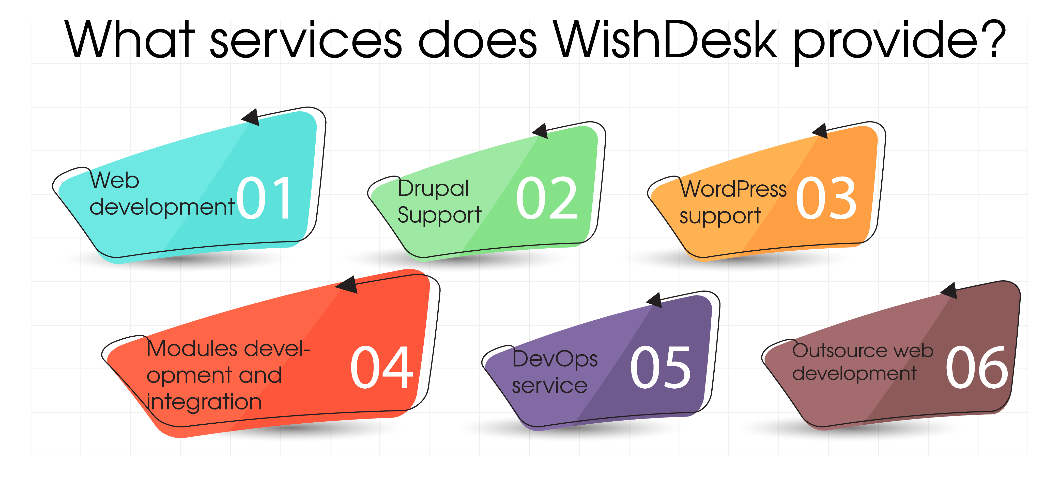 What services does WishDesk provide?