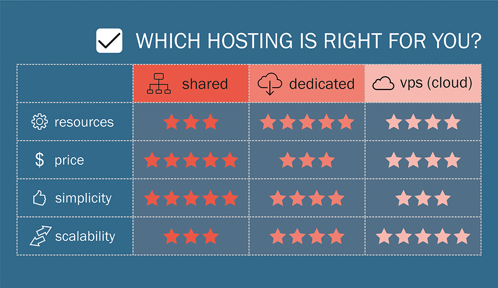 ​How to choose a web hosting provider