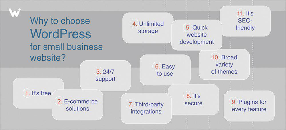 Why to choose WordPress for small business website?