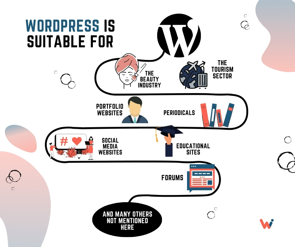 Wordpress is suitable for different business